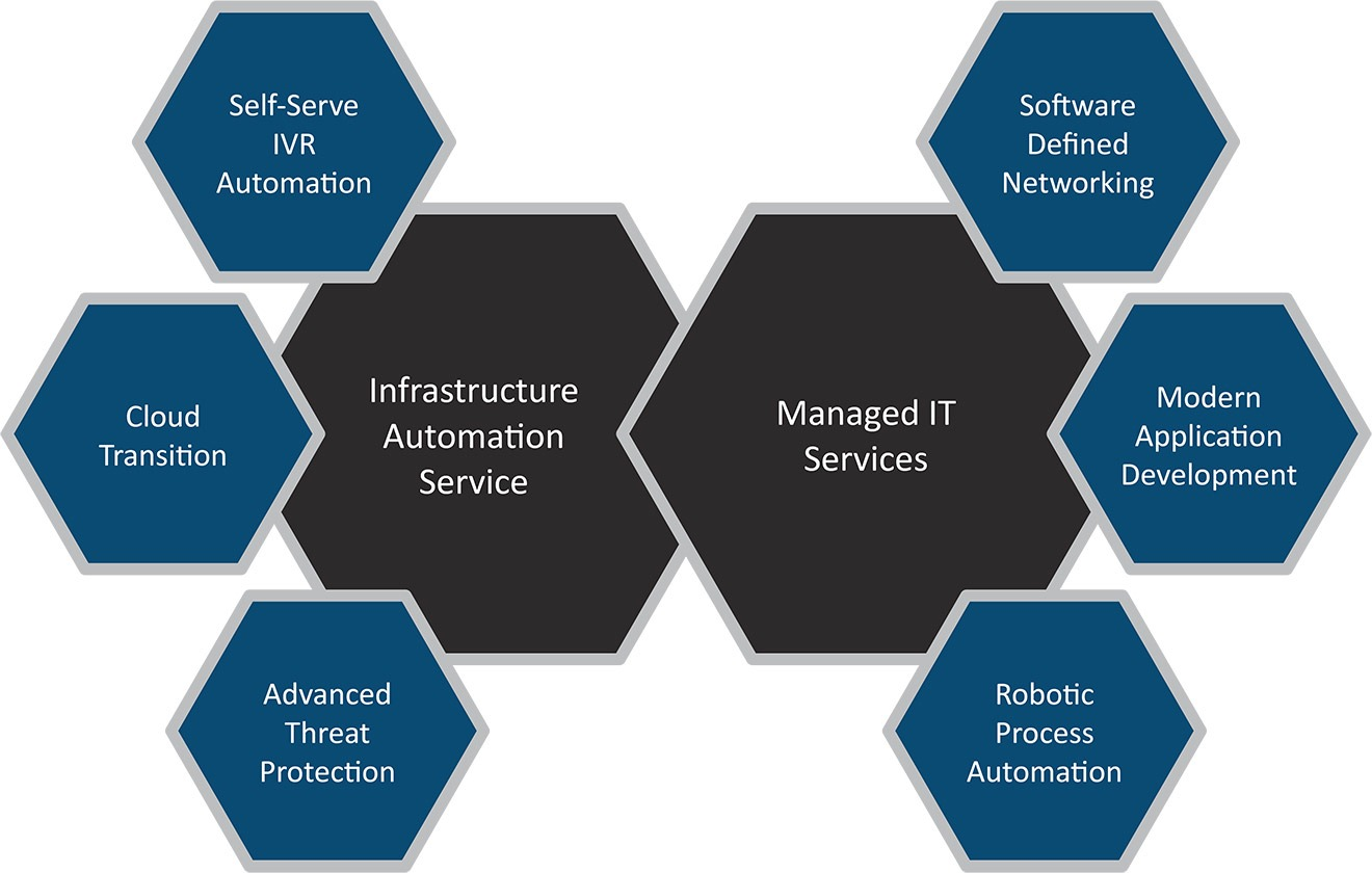 Managed IT Services and Infrastructure automation services